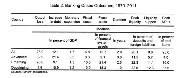 "From ""Systemic Banking Crises"" by Luc Laeven and Fabian Valencia"