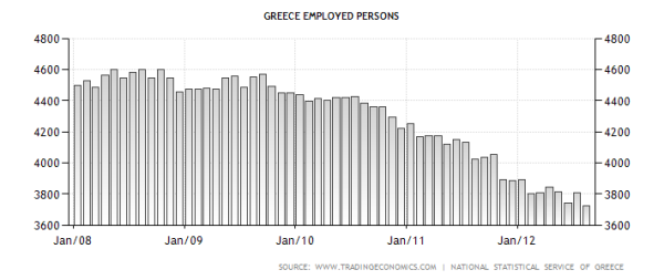 greece-employed-persons