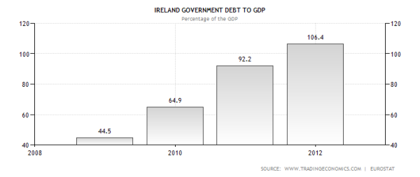 Ireland's government debt starting with the onset of the Eurocrisis through the present.