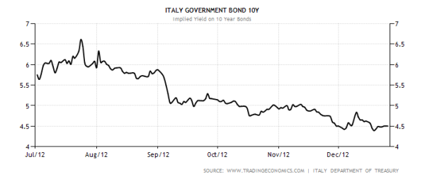 italy-government-bond-yield