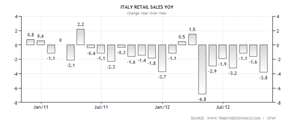 italy-retail-sales-annual