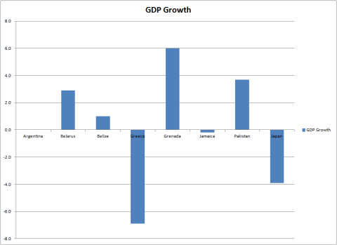 Japan vs. Junk GDP Growth 2012
