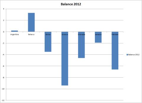 LR Club Budget Balance 2012