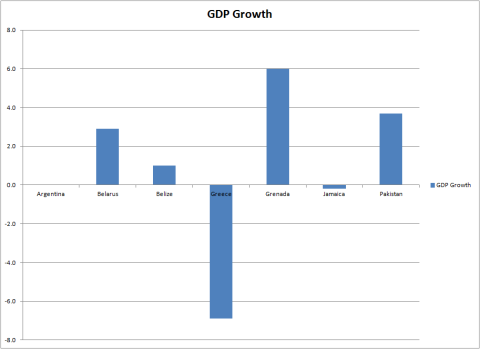LR Club GDP Growth