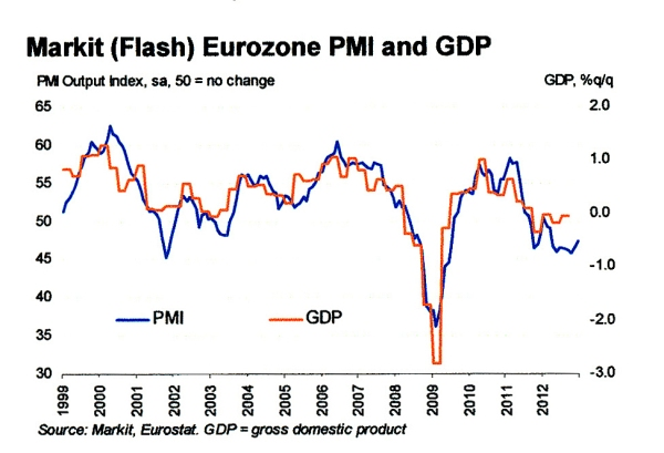 Markit Flash Eurozone PMI and GDP