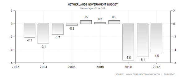 netherlands-government-budget