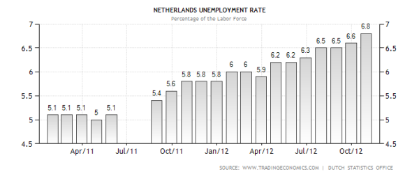 Increasing Dutch Unemployment