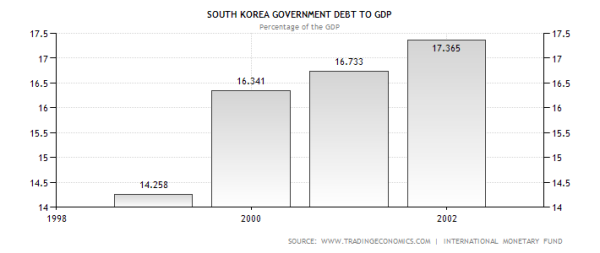 South Korea's Debt from the onset of the Asian Flu through four years.