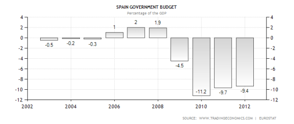 2012 is projected and 50% larger than official Spanish government figures.