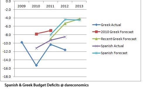 Spanish and Greek Budget Deficits copy 2
