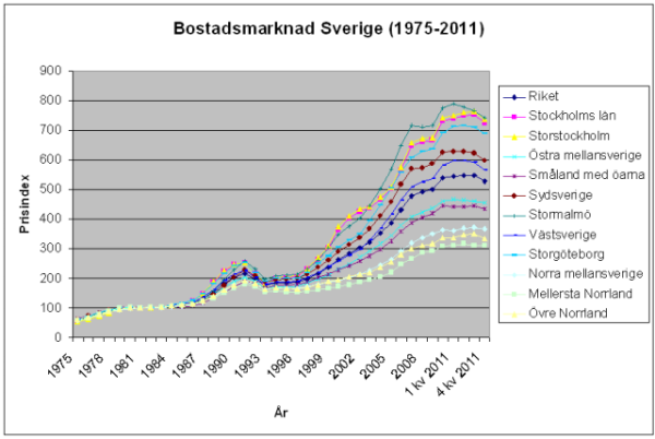 Swedish Housing Prices