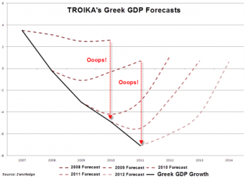 Troika Greek GDP Forecasts