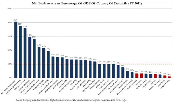 Bank assets to GDP