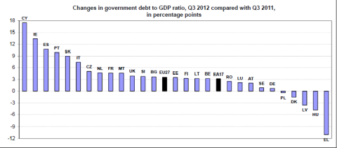 Changes in debt to GDP from Eurostat
