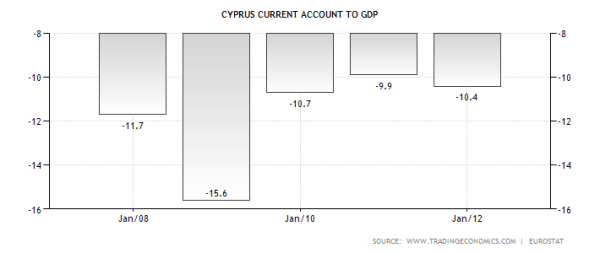 cyprus-current-account-to-gdp