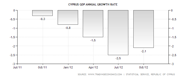 cyprus-gdp-growth-annual