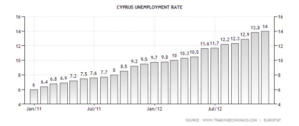 cyprus-unemployment-rate