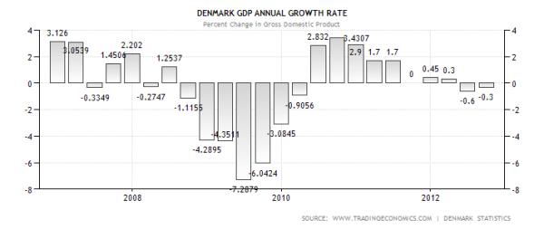 denmark-gdp-growth-annual