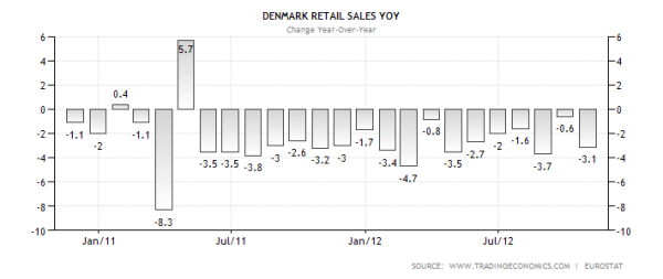 denmark-retail-sales-annual