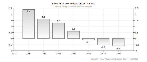 euro-area-gdp-growth-annual