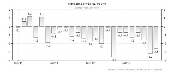 Eurozone Retail Sales YoY