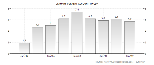germany-current-account-to-gdp