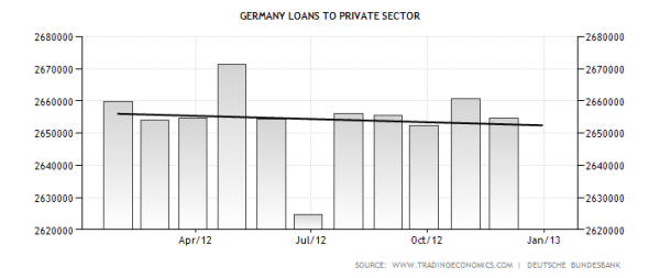 germany-loans-to-private-sector