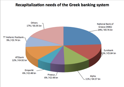 This pie chart has not been updated to reflect the additional capital needs of the Greek banks following the bond exchange.