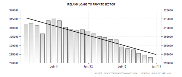 ireland-loans-to-private-sector