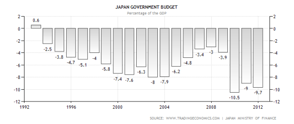 Japanese Budget Deficits Last 20 years