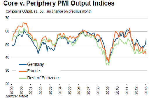 Markit PMI January 2013