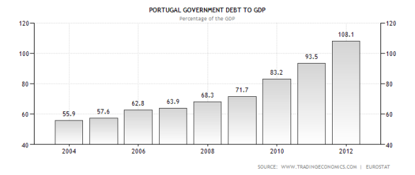 portugal-government-debt-to-gdp