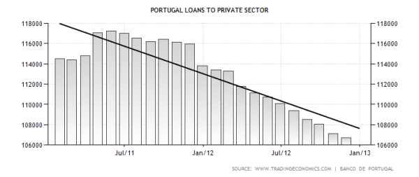 portugal-loans-to-private-sector