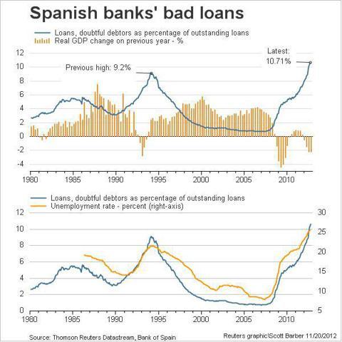saupload_Spains-NPLs_thumb1