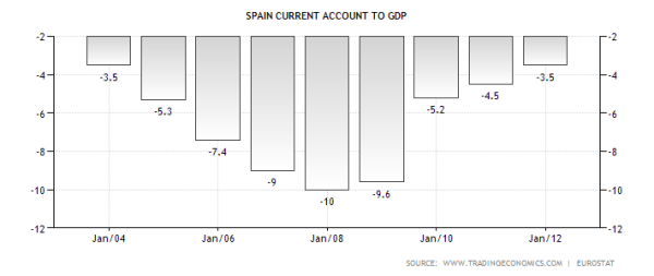 spain-current-account-to-gdp