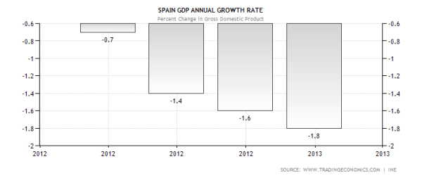 spain-gdp-growth-annual
