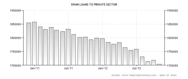 spain-loans-to-private-sector