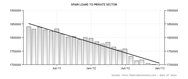 spain-loans-to-private-sector2