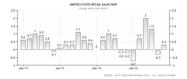united-states-retail-sales