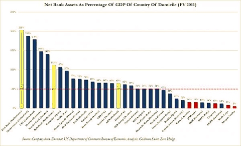 Bank assets to GDP dutch