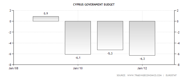 Cyprus Budget Deficits