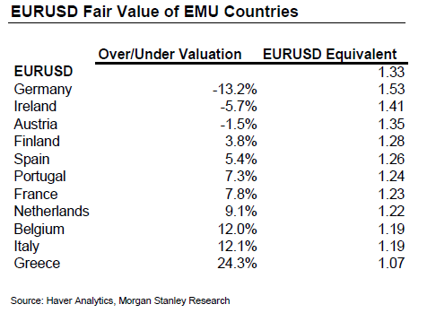 Euro Fair Value