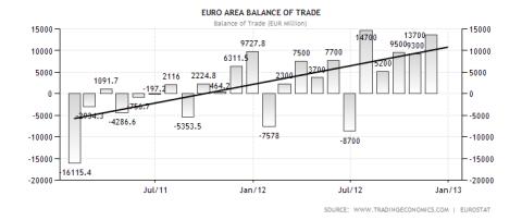Eurozone Balance of Trade