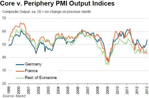 Eurozone PMI Divergence