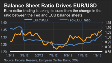 Fed to ECB Balance Sheet