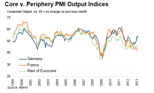 Germany vs France vs Eurozone PMI February