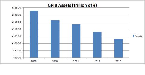 GPIB Assets
