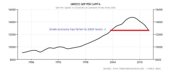 Greek GDP per Capita 1983 - 2013