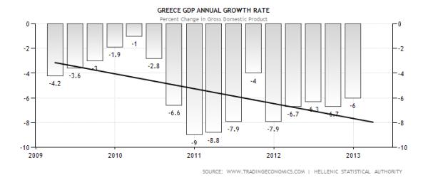 Greek Annual GDP Growth