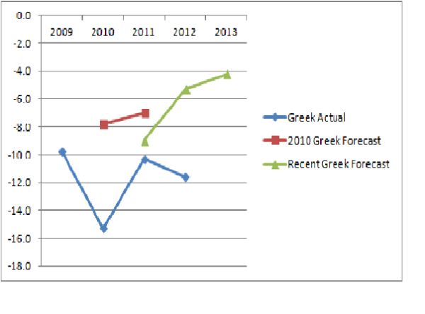 Greek Budget Forecast